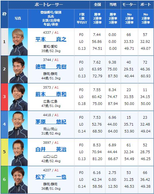 2019年6月13日宮島競艇G1宮島チャンピオンカップ開設65周年最終日11Rの出走表