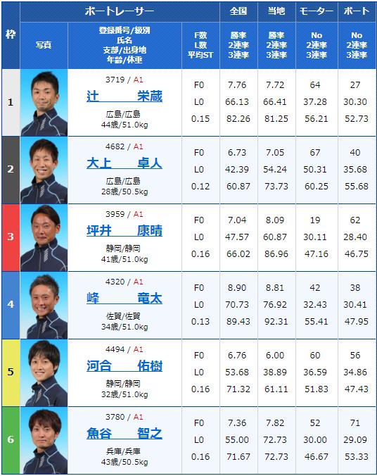 2019年6月13日宮島競艇G1宮島チャンピオンカップ開設65周年最終日12Rの出走表