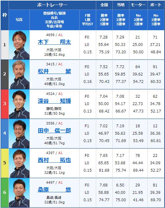 2019年6月14日住之江競艇G1太閤賞競走 開設63周年記念最終日10Rの出走表