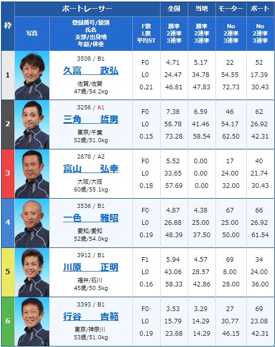 2019年6月15日G3マスターズリーグ第2戦 新小岩ホルモン平田杯4日目3Rの出走表