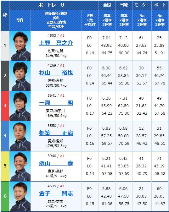 2019年6月15日桐生競艇MBP津幡開設6周年記念初日12Rの出走表