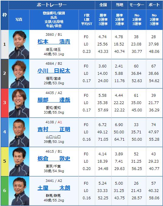 2019年6月16日徳山競艇マンスリーBOATRACE杯争奪戦初日10Rの出走表