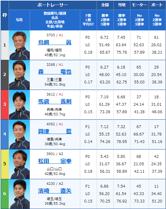 2019年6月16日徳山競艇マンスリーBOATRACE杯争奪戦初日12Rの出走表