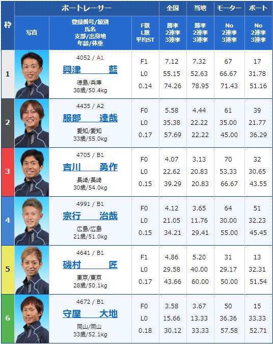 2019年6月16日徳山競艇マンスリーBOATRACE杯争奪戦初日4Rの出走表