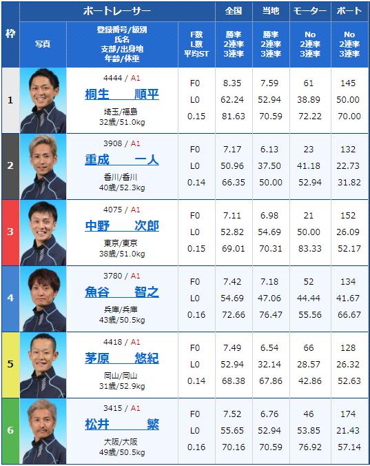 2019年6月19日多摩川競艇第29回グランドチャンピオン2日目12Rの出走表