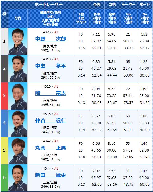 2019年6月19日多摩川競艇第29回グランドチャンピオン2日目5Rの出走表
