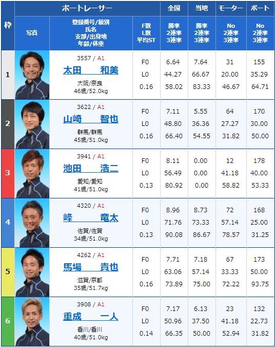 2019年6月20日多摩川競艇第29回グランドチャンピオン3日目10Rの出走表