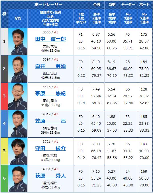 2019年6月20日多摩川競艇第29回グランドチャンピオン3日目11Rの出走表