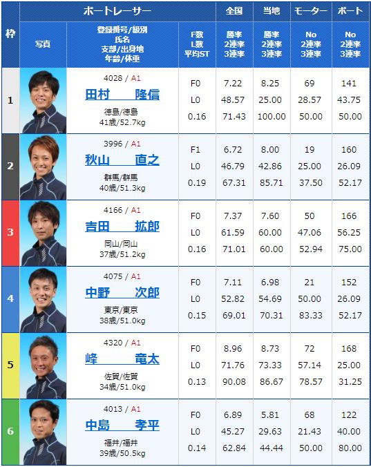 2019年6月21日多摩川競艇第29回グランドチャンピオン4日目10Rの出走表