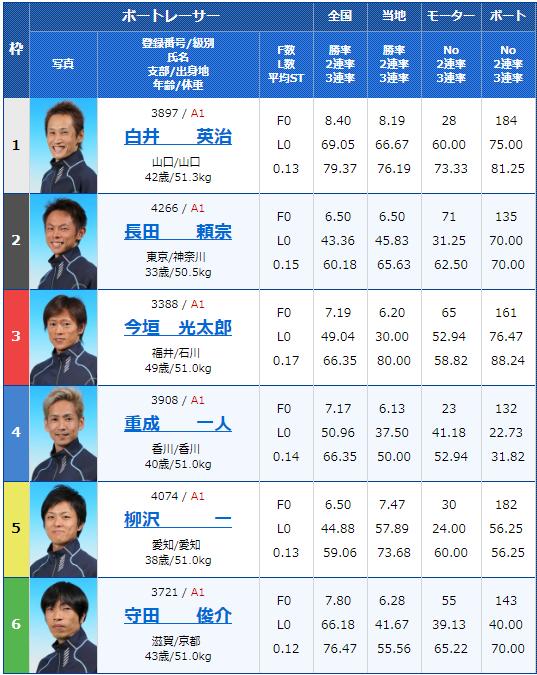 2019年6月21日多摩川競艇第29回グランドチャンピオン4日目12Rの出走表