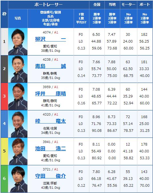2019年6月22日多摩川競艇第29回グランドチャンピオン5日目12Rの出走表