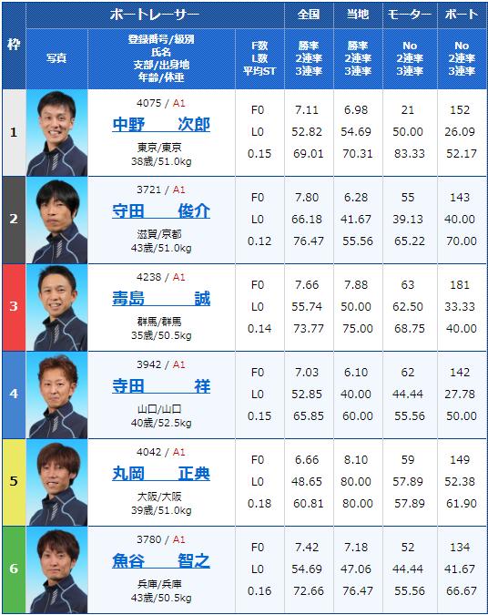 2019年6月23日多摩川競艇第29回グランドチャンピオン最終日10Rの出走表
