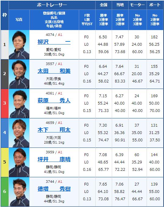 2019年6月23日多摩川競艇第29回グランドチャンピオン最終日12Rの出走表