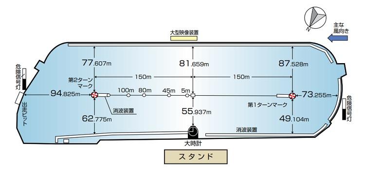 尼崎競艇場の広さや水面特徴
