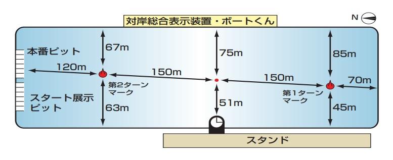 住之江競艇場の広さや水面特徴