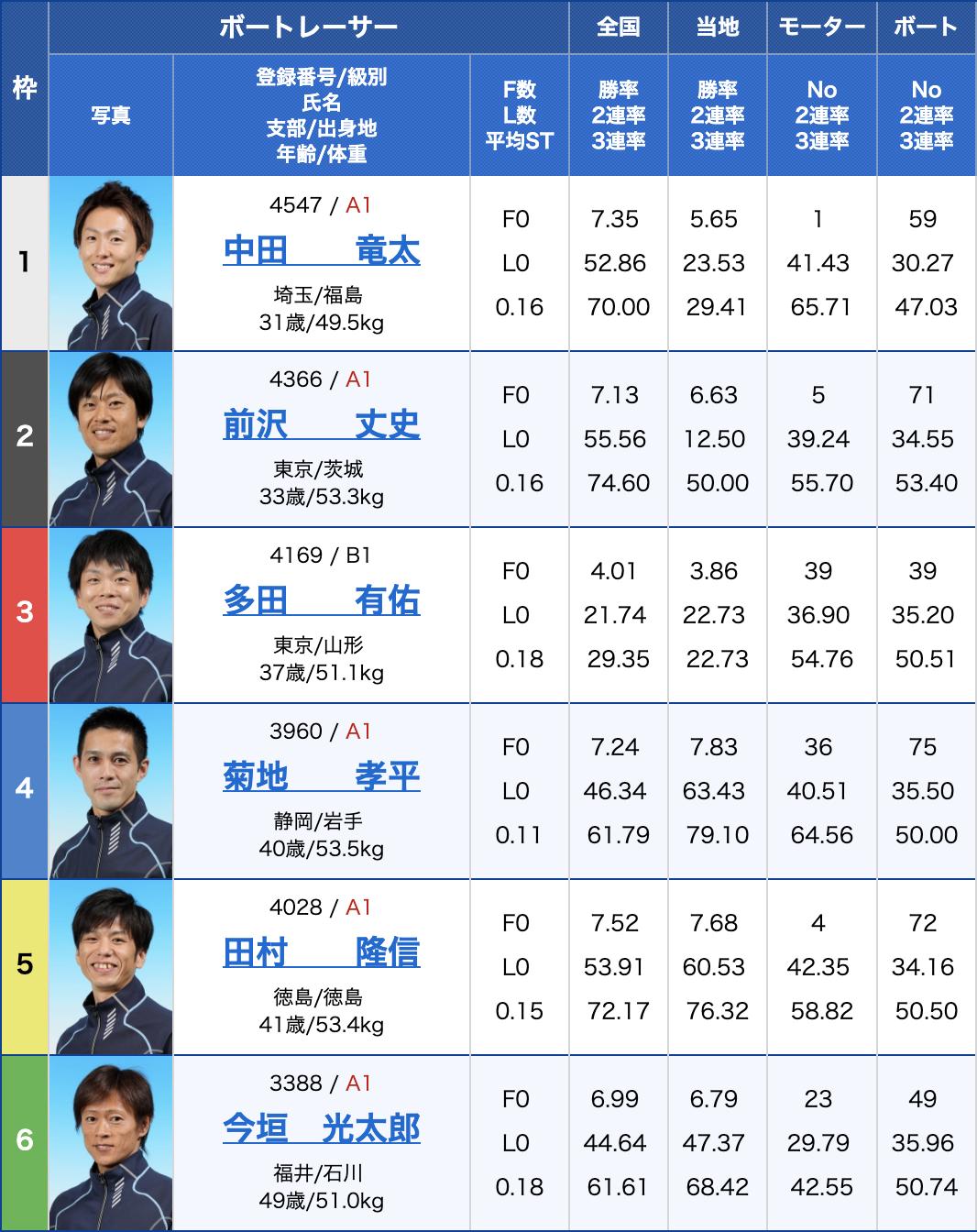 2019年7月26日浜名湖G2第1回全国ボートレース甲子園4日目9Rの出走表