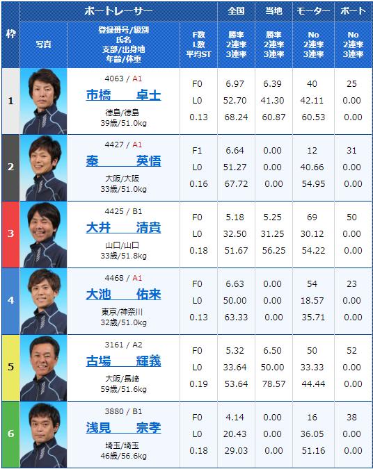 2019年7月3日大村競艇日刊スポーツ杯6日目10Rの出走表