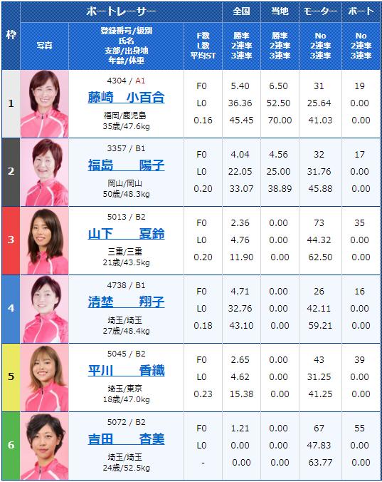 2019年7月3日大村競艇日刊スポーツ杯6日目12Rの出走表