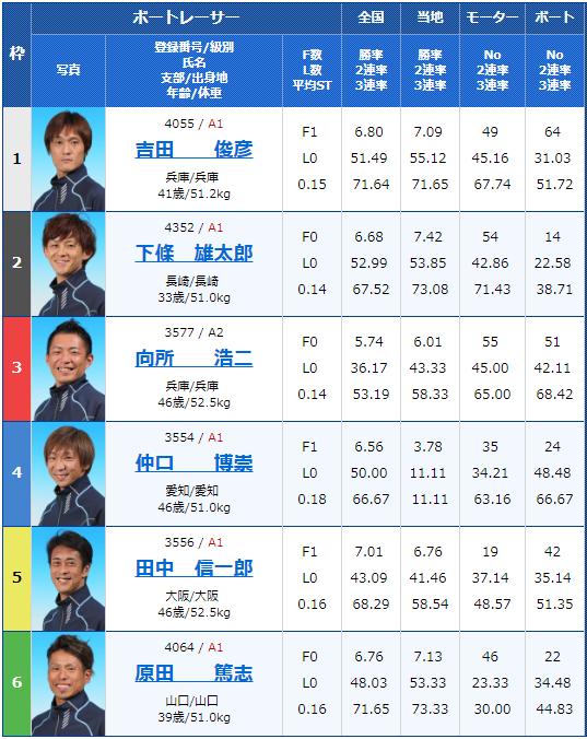 2019年7月6日尼崎競艇「G2尼崎モーターボート大賞」4日目11Rの出走表