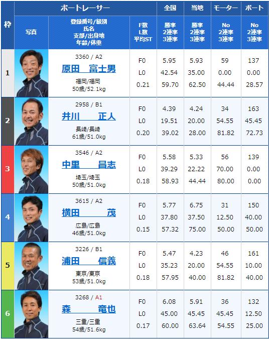 2019年7月9日福岡競艇G3マスターズリーグ第4戦・BOATBoyカップ初日11Rの出走表