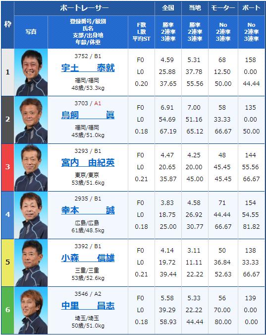 2019年7月9日福岡競艇G3マスターズリーグ第4戦・BOATBoyカップ初日7Rの出走表