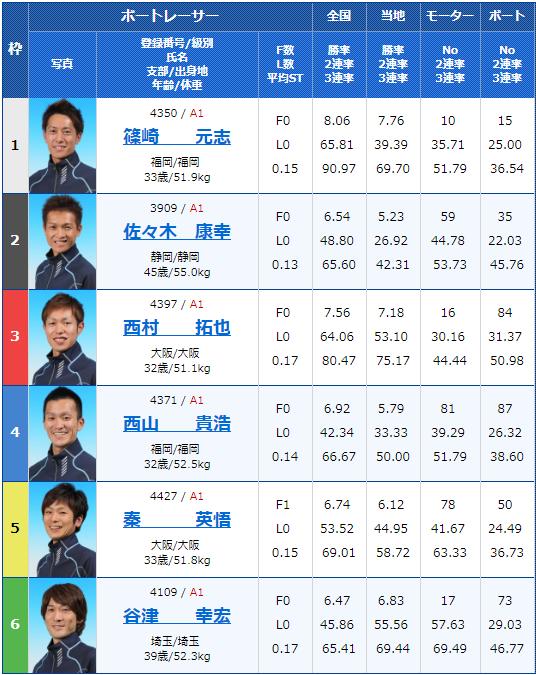 2019年7月12日住之江競艇G3第30回アサヒビールカップ初日12Rの出走表