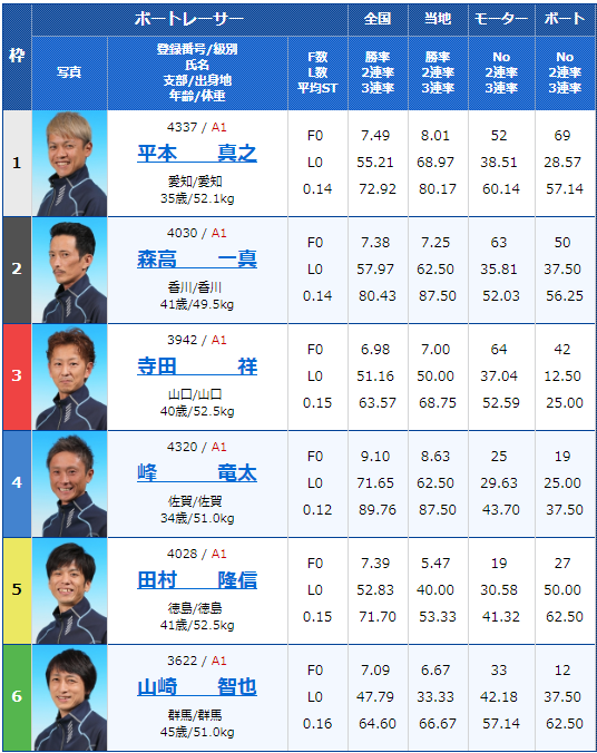 2019年7月12日常滑競艇SG第24回オーシャンカップ3日目9Rの出走表