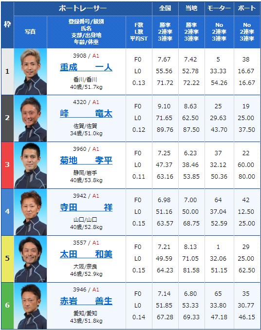 2019年7月15日常滑競艇SG第24回オーシャンカップ最終日10Rの出走表