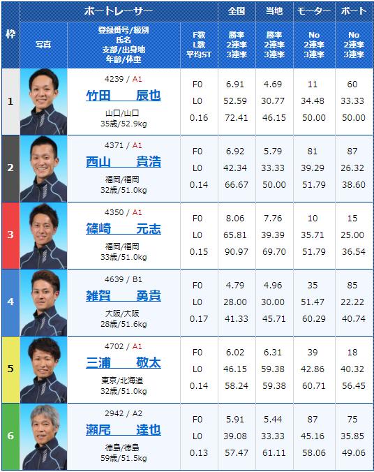 2019年7月17日住之江競艇G3第30回アサヒビールカップ最終日11Rの出走表
