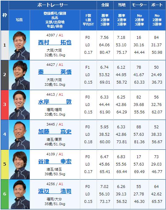 2019年7月17日住之江競艇G3第30回アサヒビールカップ最終日12Rの出走表