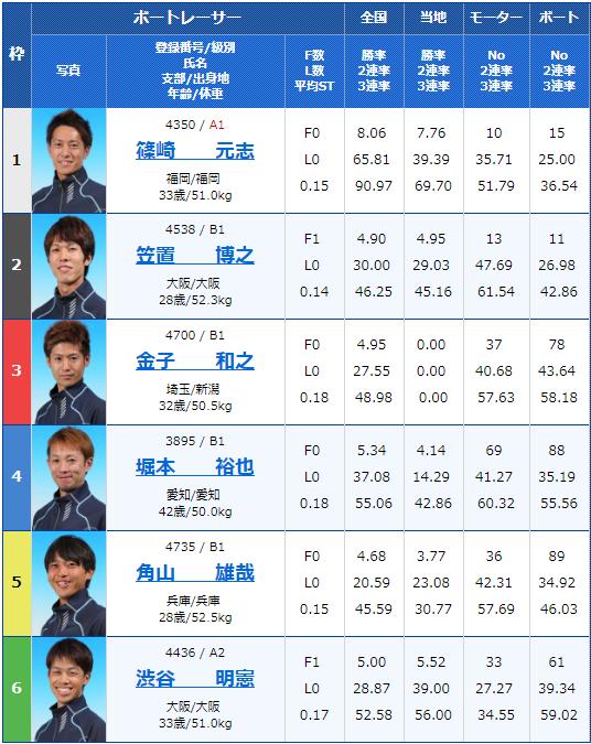 2019年7月17日住之江競艇G3第30回アサヒビールカップ最終日5Rの出走表