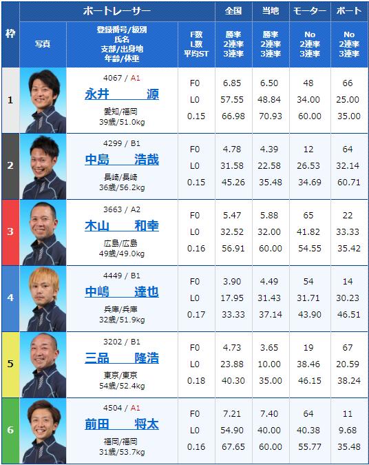 2019年7月19日蒲郡競艇男女W優勝戦スポーツニッポン杯争奪 蒲郡ボート大賞2日目9Rの出走表
