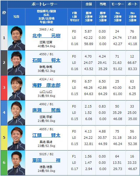 2019年7月26日大村競艇第14回 夜のスタート野郎決定戦3日目6Rの出走表