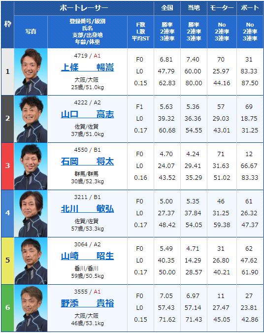 2019年7月26日大村競艇第14回 夜のスタート野郎決定戦3日目9Rの出走表