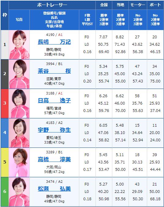 2019年7月28日若松夜王シリーズ第3戦-公営レーシングプレス杯男女W優勝戦初日11Rの出走表