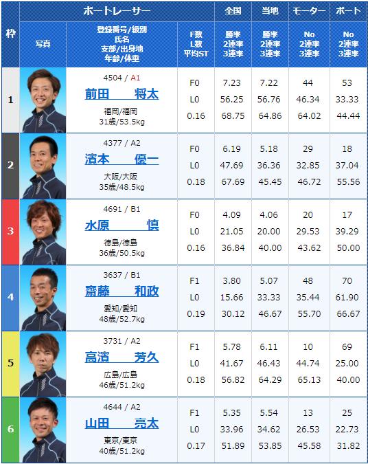 2019年7月28日若松夜王シリーズ第3戦-公営レーシングプレス杯男女W優勝戦初日9Rの出走表