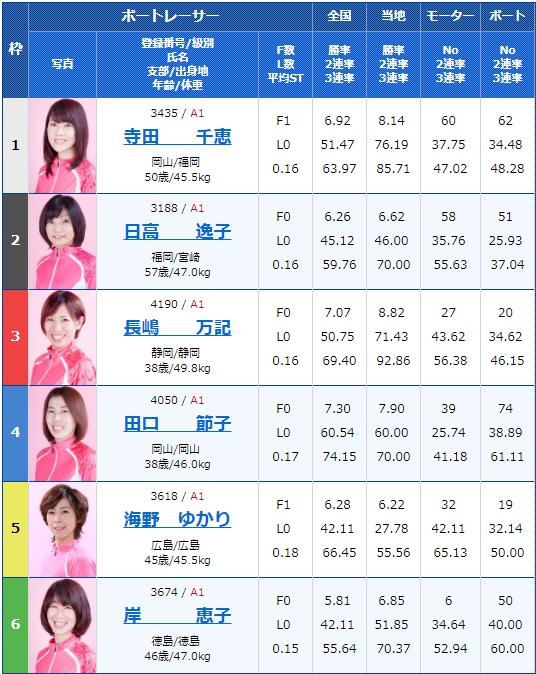 2019年7月29日若松夜王シリーズ第3戦-公営レーシングプレス杯男女W優勝戦2日目12Rの出走表