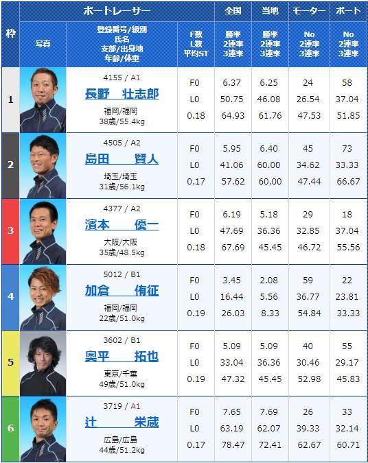 2019年7月29日若松夜王シリーズ第3戦-公営レーシングプレス杯男女W優勝戦2日目7Rの出走表