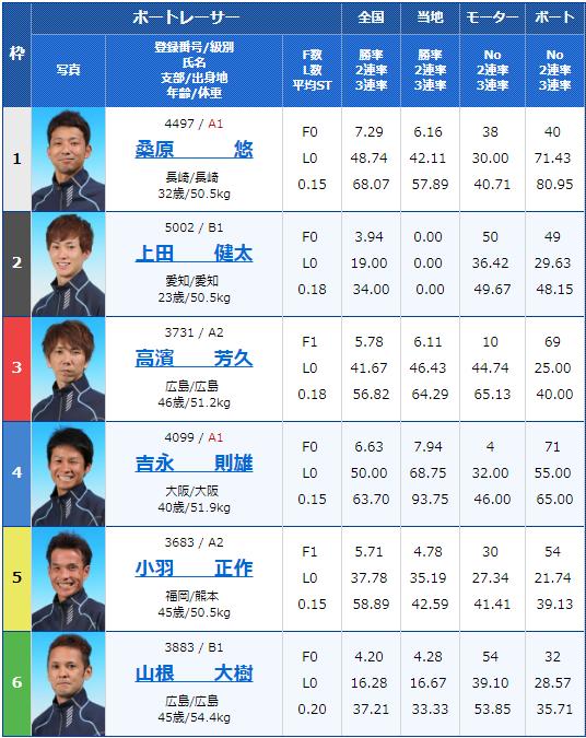 2019年7月29日若松夜王シリーズ第3戦-公営レーシングプレス杯男女W優勝戦2日目9Rの出走表