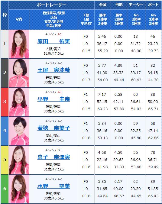 2019年7月30日唐津競艇ヴィーナスシリーズ第7戦RKBラジオ杯2日目11Rの出走表