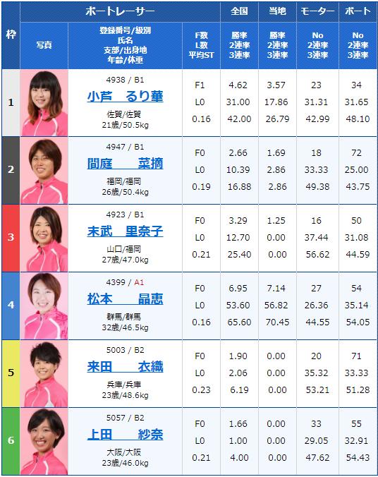 2019年7月30日唐津競艇ヴィーナスシリーズ第7戦RKBラジオ杯2日目8Rの出走表