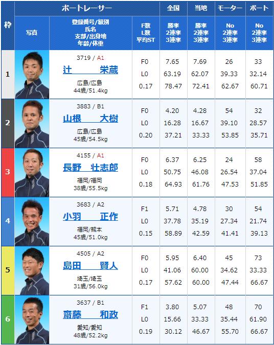 2019年7月30日若松競艇若松夜王S公営レーシングプレス杯男女W優勝戦3日目11Rの出走表