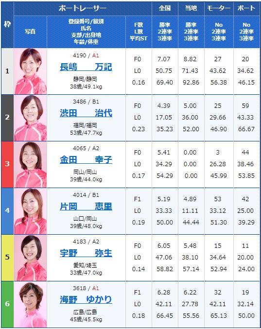 2019年7月30日若松競艇若松夜王S公営レーシングプレス杯男女W優勝戦3日目12Rの出走表