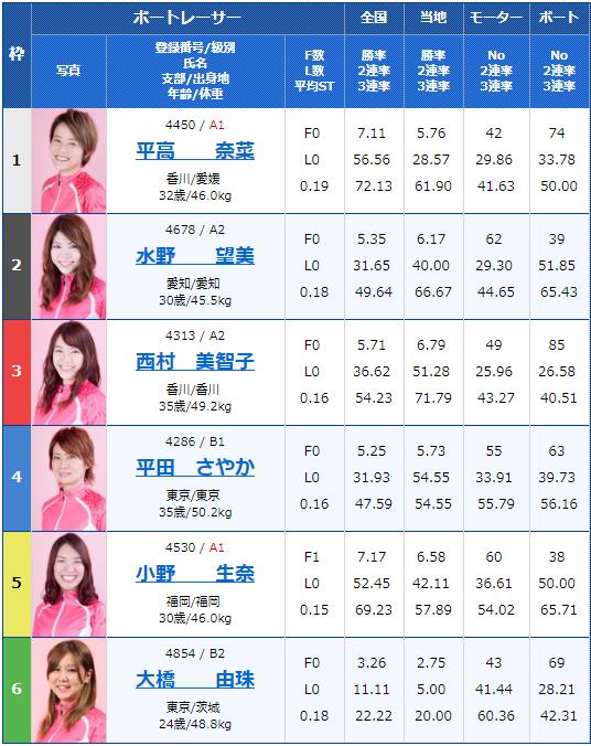 2019年7月31日唐津競艇ヴィーナスシリーズ第7戦RKBラジオ杯3日目11Rの出走表