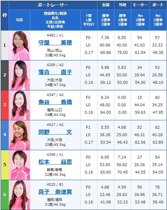 2019年7月31日唐津競艇ヴィーナスシリーズ第7戦RKBラジオ杯3日目12Rの出走表