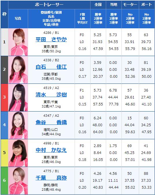 2019年7月31日唐津競艇ヴィーナスシリーズ第7戦RKBラジオ杯3日目5Rの出走表