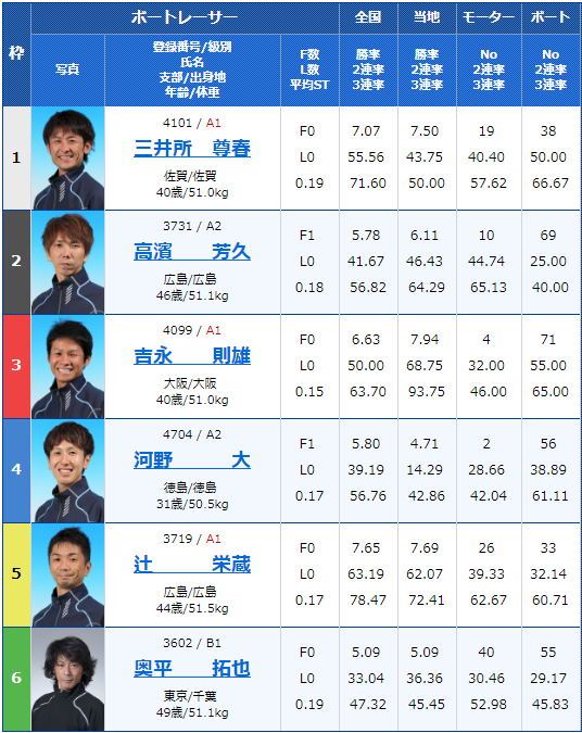 2019年7月31日若松競艇若松夜王S公営レーシングプレス杯男女W優勝戦4日目11Rの出走表