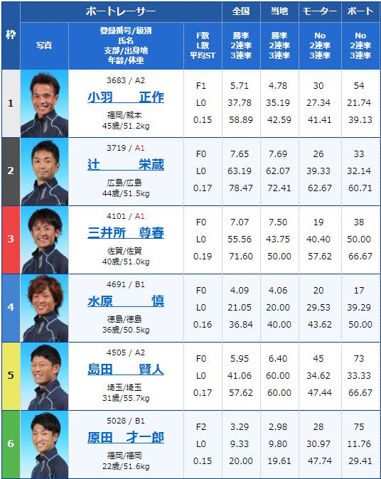 2019年7月31日若松競艇若松夜王S公営レーシングプレス杯男女W優勝戦4日目7Rの出走表