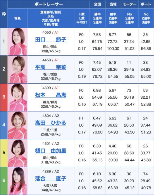 2019年8月22日津競艇G3オールレディースマクール杯初日12Rの出走表