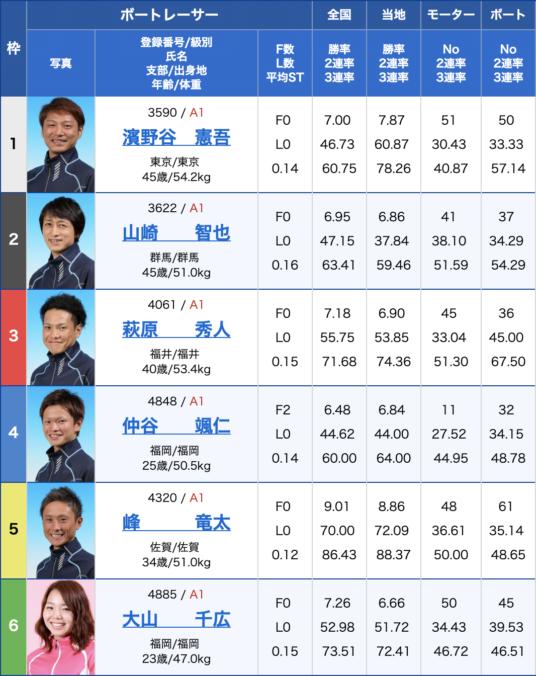 2019年8月28日大村競艇第65回ボートレースメモリアル2日目8Rの出走表